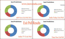 Exit Poll Results 2014