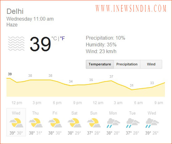 How to Protect Yourself from Dehydration? Weather Forecast Delhi