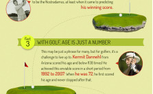 Infographics on Fun Facts of Golf